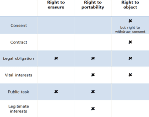 Table that shows the right to erasure doesn't apply to the lawful bases of legal obligation and public task. The right to portability does not apply to the bases of legal obligation, vital interests, public tasks and legitimate interests. The right to object does not apply to the bases of consent (though there is a right to withdraw consent), legal obligation and vital interests.